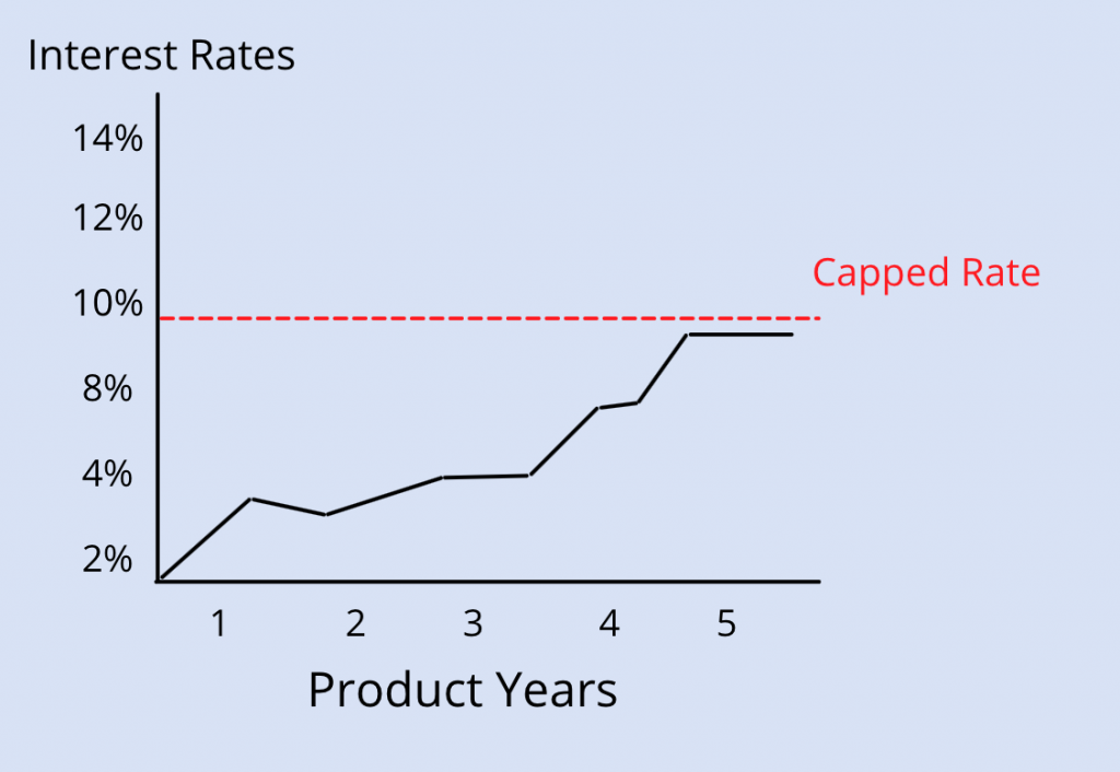 Capped Rate