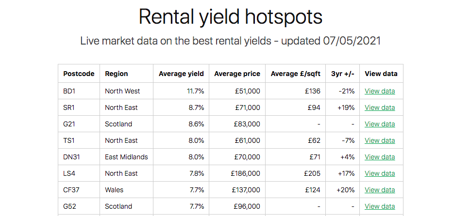 Yield Hotspots